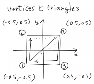 mesh_vertices_triangles
